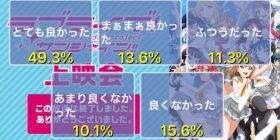 Love live Sunshine, once again he 's going in the final story. Nikosei questionnaire ① is 49.3%