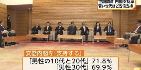 [Sad news] Abe Cabinet, the 30s following men of the support rate of 70%