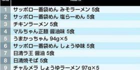 """Selling """"Fukuromen"""" ranking wwwwwwww"""