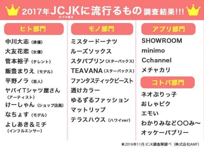 Rika Shiinoki, a result predicted that catch on in 2017 JCJK wwwwwwwww