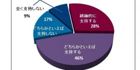 "Abe cabinet support rate survey ""to support"" 74%"