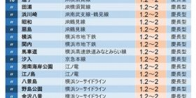 "Metropolitan area ""Station where the big tsunami comes by a big earthquake"" ranking Stations in Kanagawa prefecture are slurry, Tokyo and Chiba also"