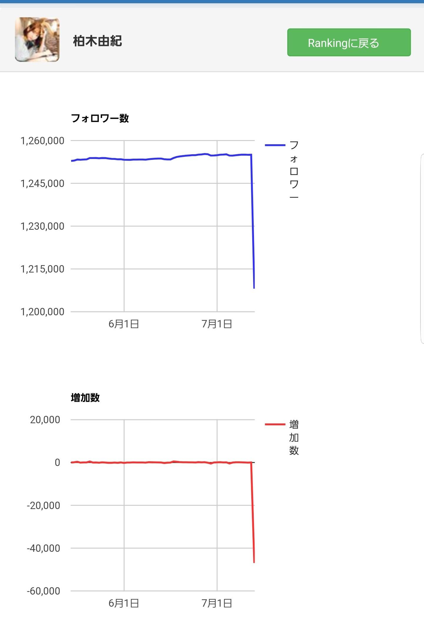 【Breaking News】 Yuki Kashiwagi 's Twitter followers suddenly decline sharply wwwww www