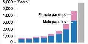 Syphilis making a big comeback in Japan as cases hit record levels – Asahi Shimbun