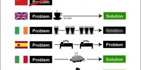 """【Sad news】 A figure showing """"problem solving method"""" of each country in the world is a topic ww"""