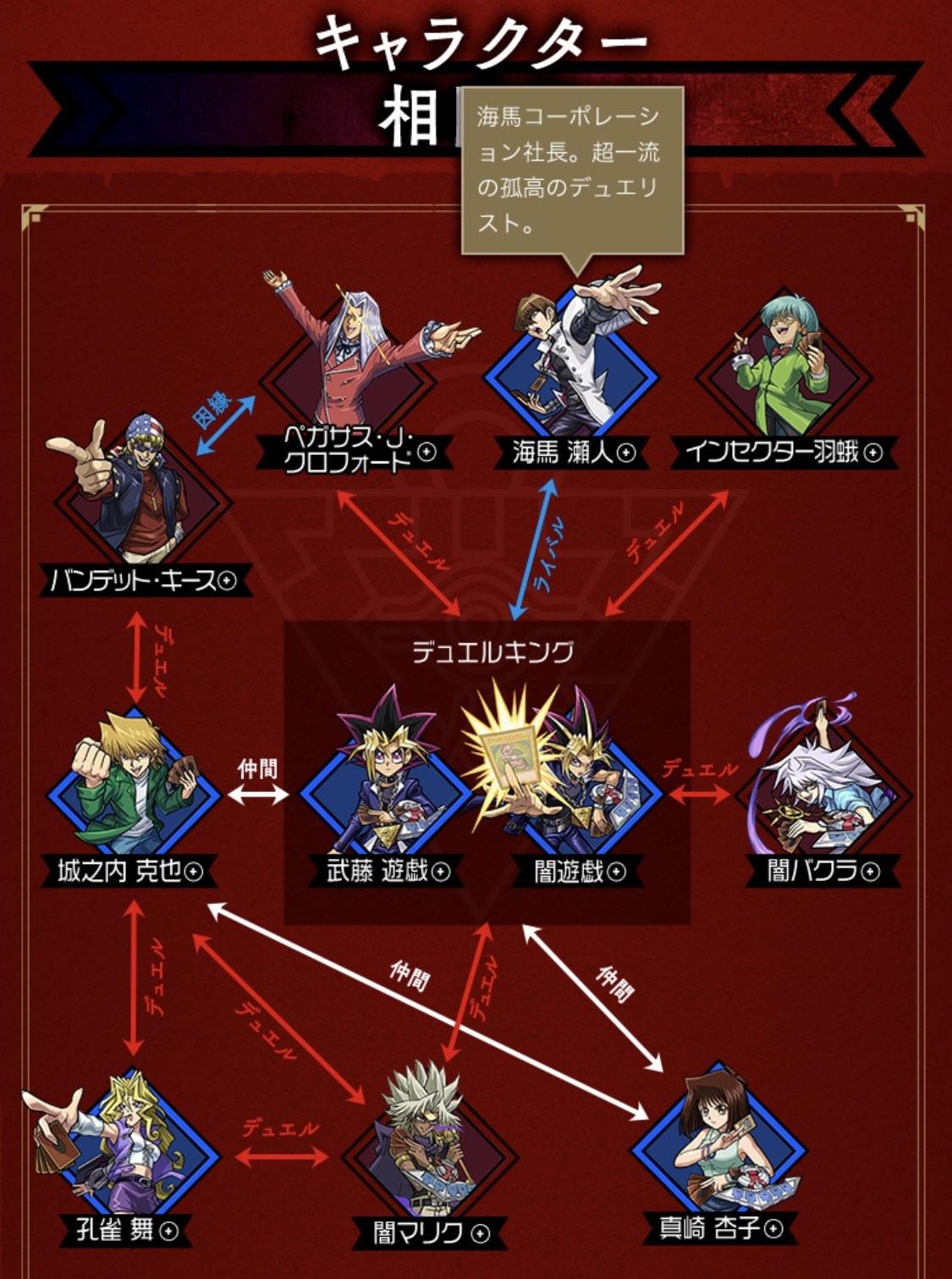 [Sad news] Correlation diagram of Yu-Gi-Oh characters made by Monst w: w: w: w: w: w: w: w: w: w: w: