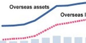 For 28th straight year, Japan ranks No. 1 for overseas assets:The Asahi Shimbun – Asahi Shimbun